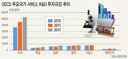 한국, 서비스 R&D에 5조 투자 … 일본의 39% 불과